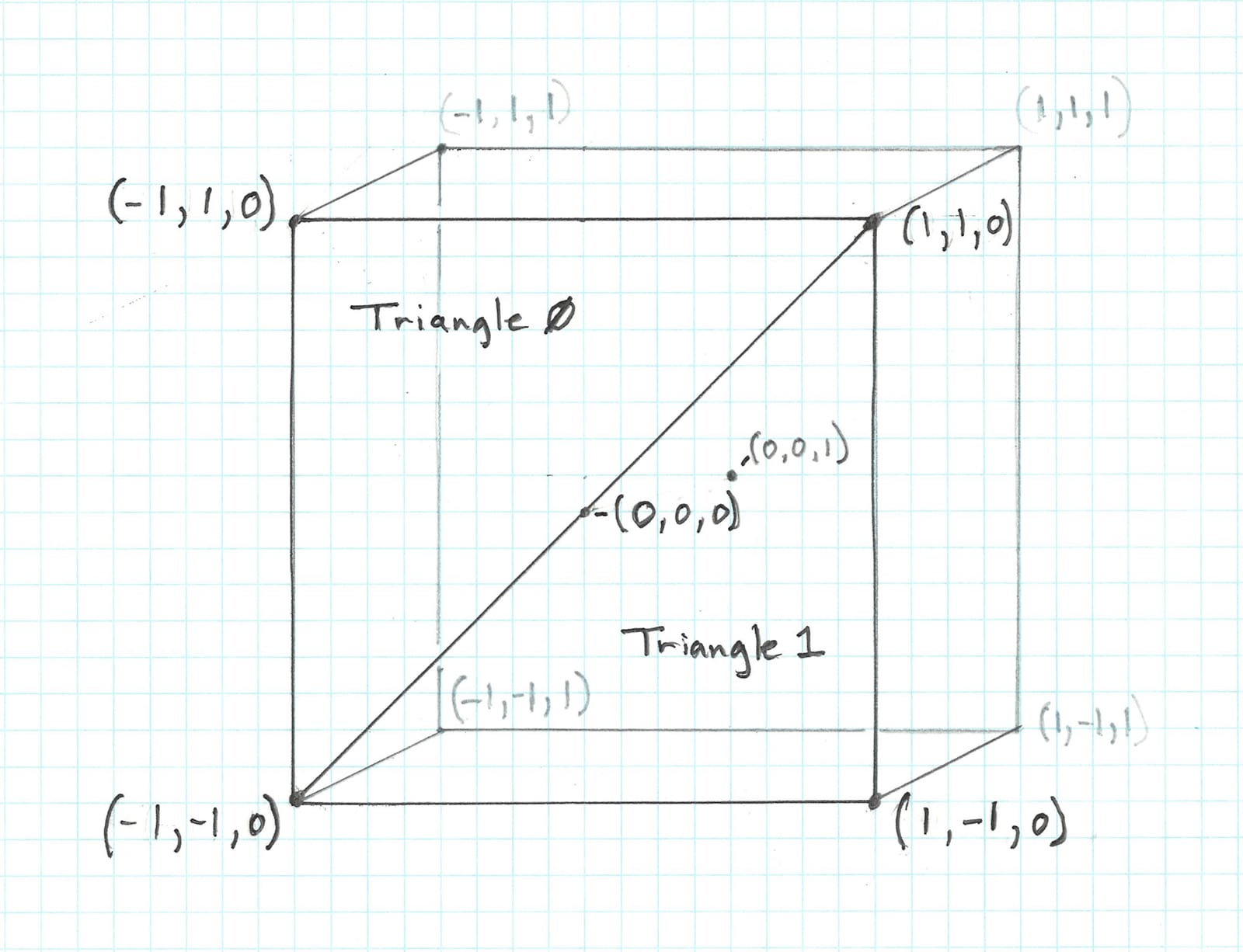Rectangle occupying the focal plane of Metal's Normalized Device Coordinate space