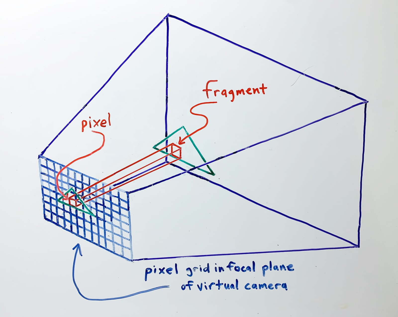 A fragment is a part of a triangle that maps to one pixel on screen