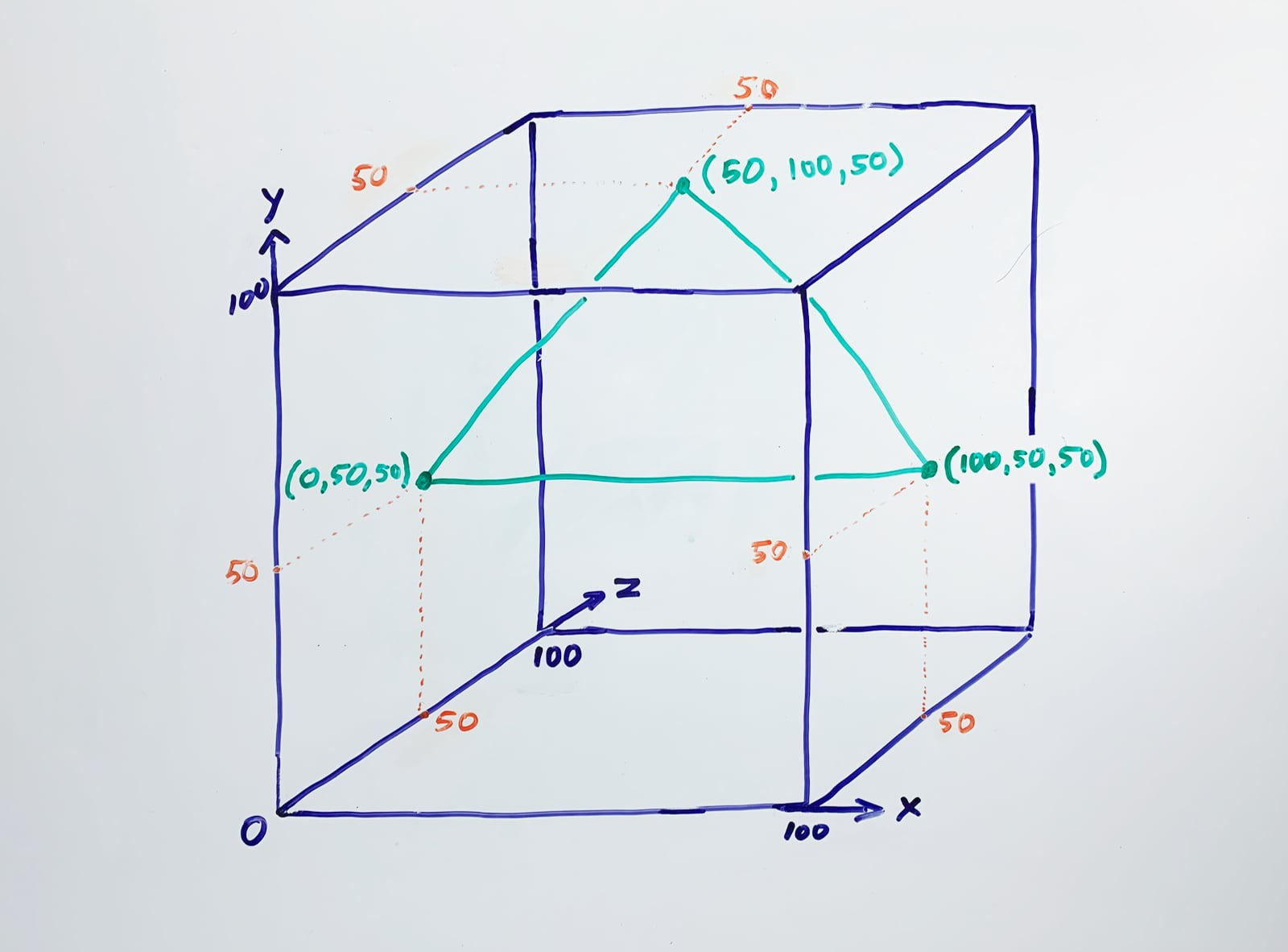 A triangle has three vertices, each of which can be defined by three coordinates in 3D space